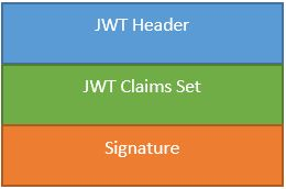 JWT format - Header, Claim Set, Signature